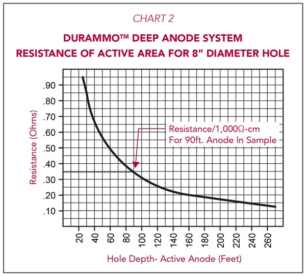 Durammo Deep Anode System Resistance