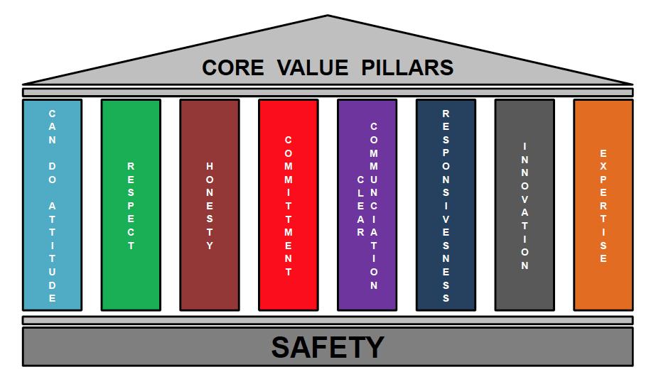 matcor-core-values