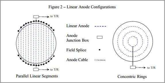 Linear-Anode-Configurations