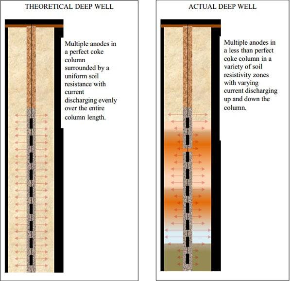 Deep Well Anode System Design - Matcor, Inc.