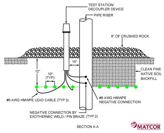 MITIGATOR Gradient Control Mat Section View