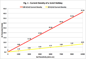 Pipeline Current Density for a 1 cm2 Coating Holiday