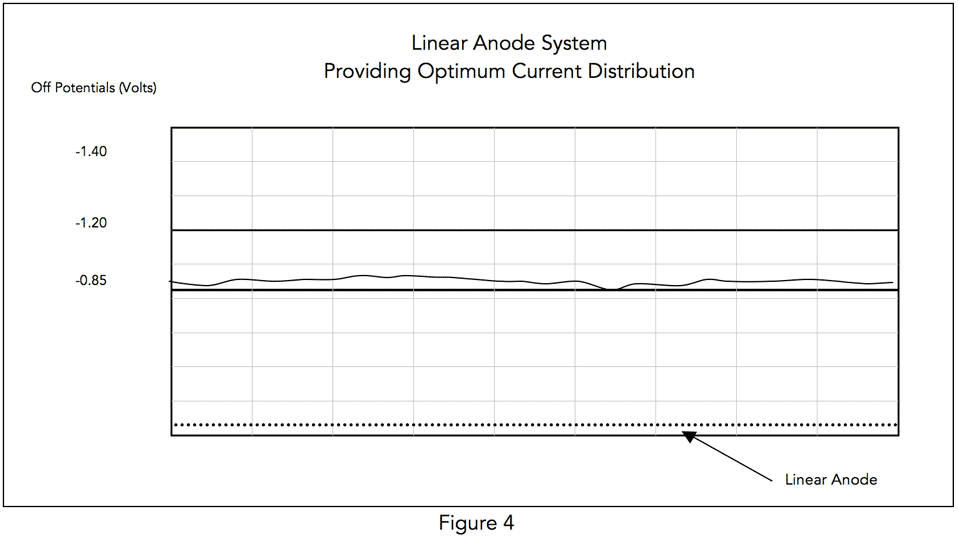 pipeline coating - linear anode system for optimum current distribution