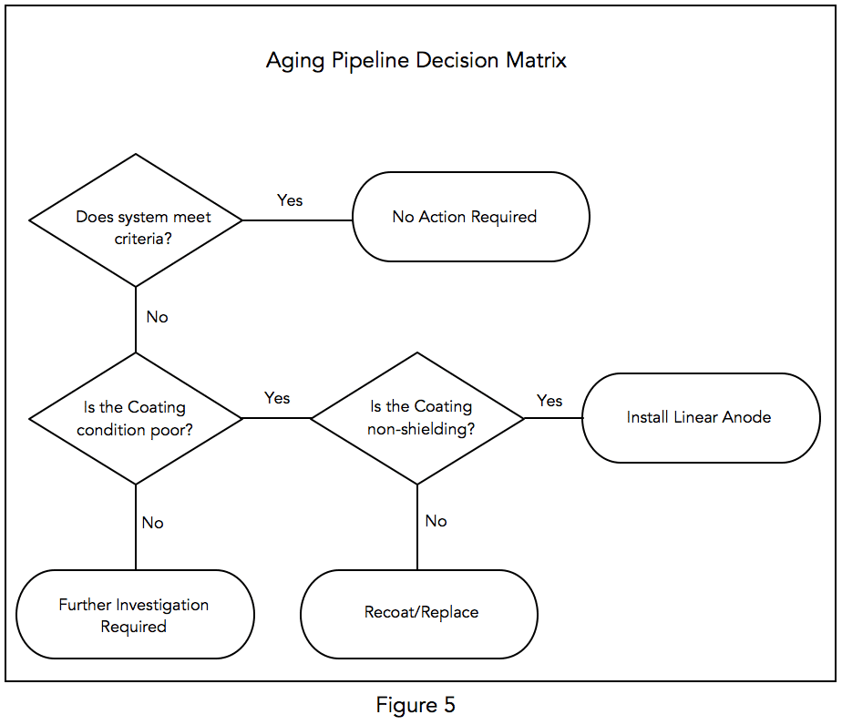 Aging pipeline coating decision matrix