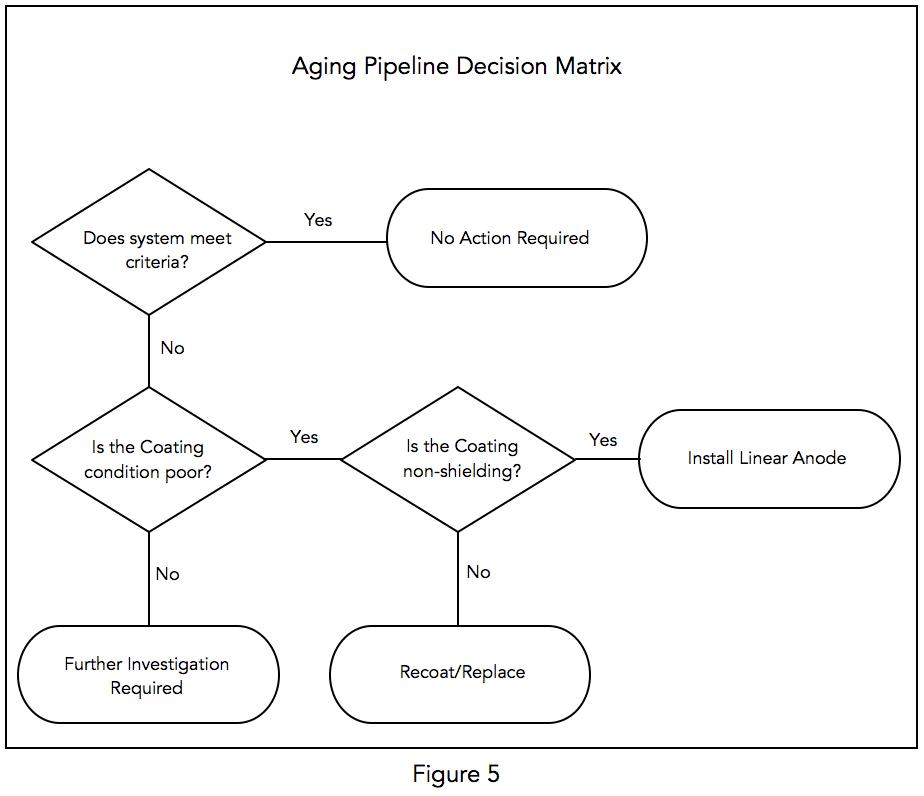 Aging pipeline coating decision matrix