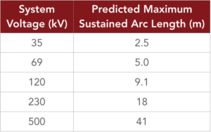 This chart shows how far arcing can occur through the soil based on system voltage.