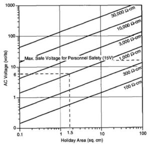 This chart shows holiday size and AC voltage required to exceed the 100 A/m² AC corrosion threshold at varying soil resistivity.