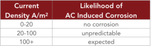 This chart shows how likely it is for AC induced corrosion to occur for various current densities.