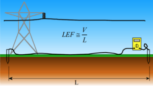This illustration shows how you can measure the longitudinal electrical field (LEF)