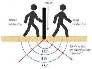 This image illustrates step and touch potential.