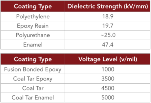 This chart shows maximum AC interference stress voltage for various types of pipeline coatings.