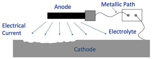 What is cathodic protection?