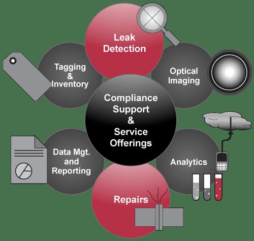 LDAR Leak Detection and Repair Services