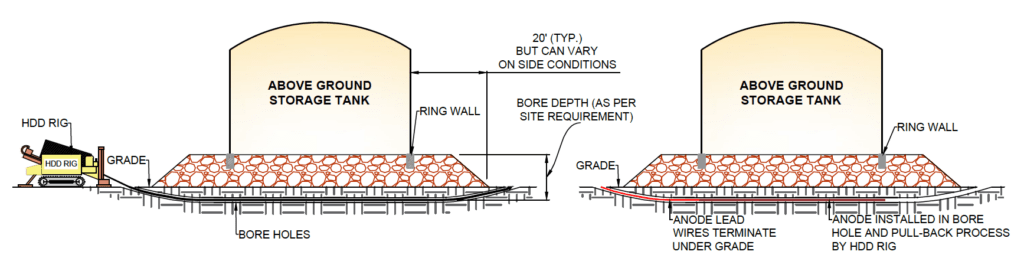 Horizontal Directional Drilling for Tanks